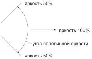 Светодиодный экран. Определения